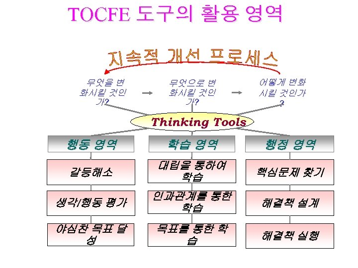 TOCFE 도구의 활용 영역 무엇을 변 화시킬 것인 가? 무엇으로 변 화시킬 것인 가?