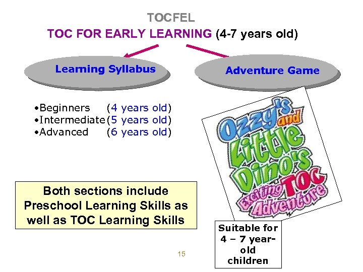 TOCFEL TOC FOR EARLY LEARNING (4 -7 years old) Learning Syllabus Adventure Game •