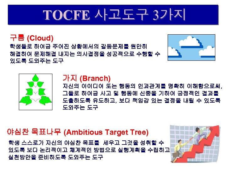 TOCFE 사고도구 3가지 구름 (Cloud) 학생들로 하여금 주어진 상황에서의 갈등문제를 원만히 해결하여 문제해결