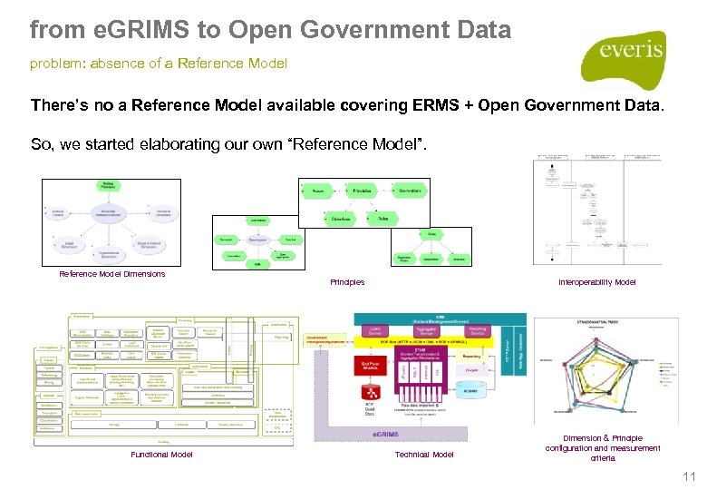 from e. GRIMS to Open Government Data problem: absence of a Reference Model There's