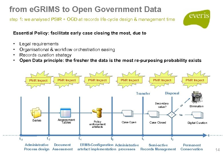 from e. GRIMS to Open Government Data step 1: we analysed PSIR + OGD