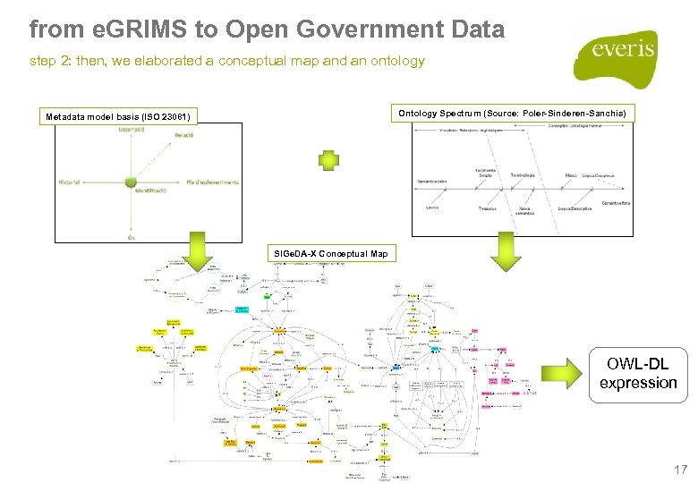 from e. GRIMS to Open Government Data step 2: then, we elaborated a conceptual