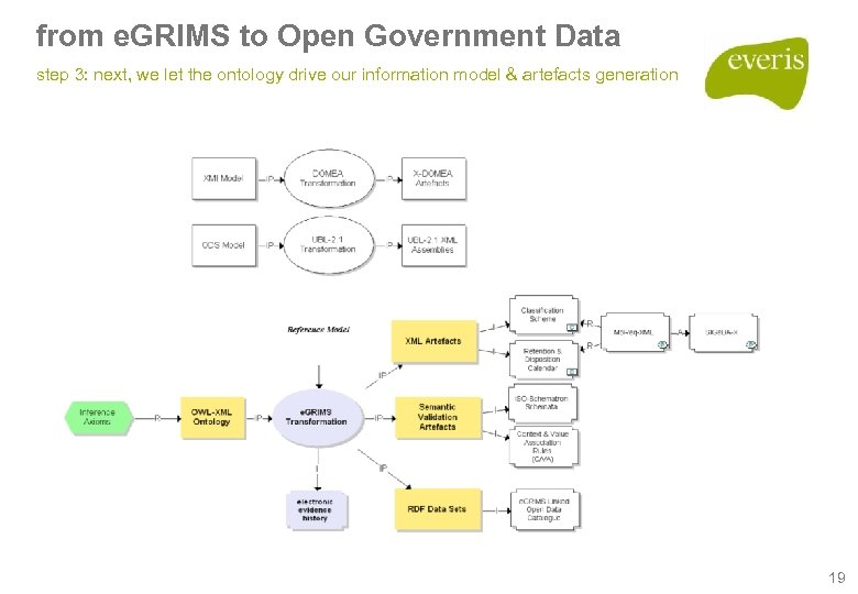 from e. GRIMS to Open Government Data step 3: next, we let the ontology