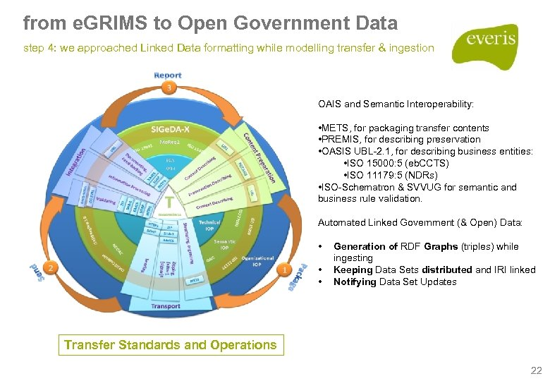 from e. GRIMS to Open Government Data step 4: we approached Linked Data formatting