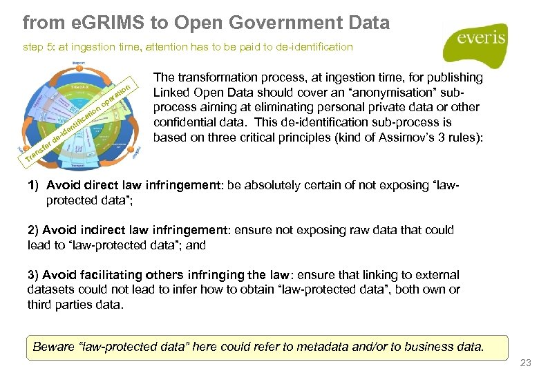 from e. GRIMS to Open Government Data step 5: at ingestion time, attention has