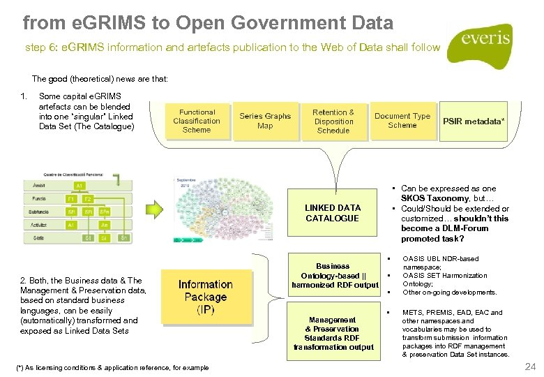 from e. GRIMS to Open Government Data step 6: e. GRIMS information and artefacts
