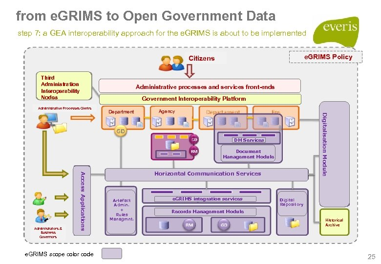 from e. GRIMS to Open Government Data step 7: a GEA interoperability approach for