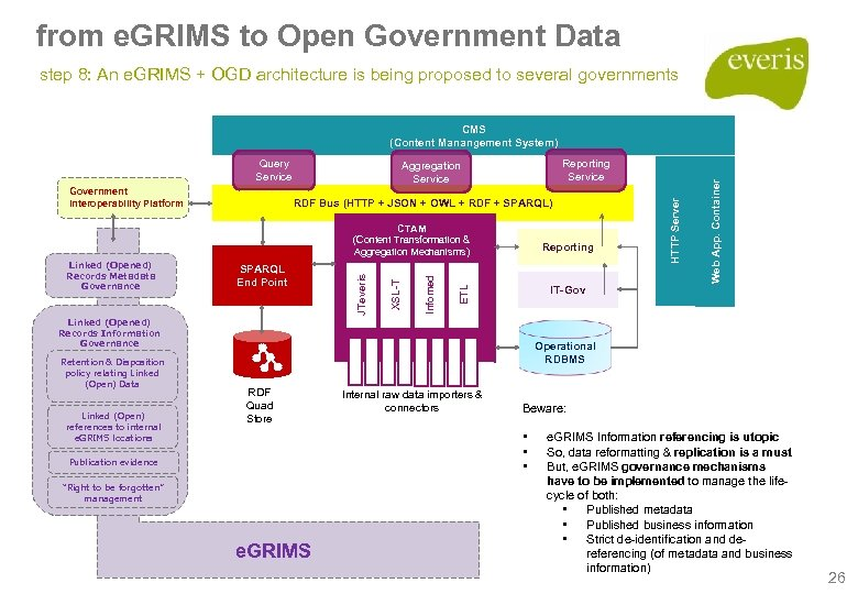 from e. GRIMS to Open Government Data step 8: An e. GRIMS + OGD
