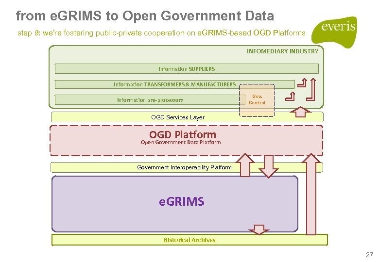 from e. GRIMS to Open Government Data step 9: we're fostering public-private cooperation on