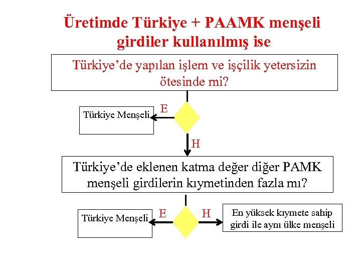 Üretimde Türkiye + PAAMK menşeli girdiler kullanılmış ise Türkiye'de yapılan işlem ve işçilik yetersizin