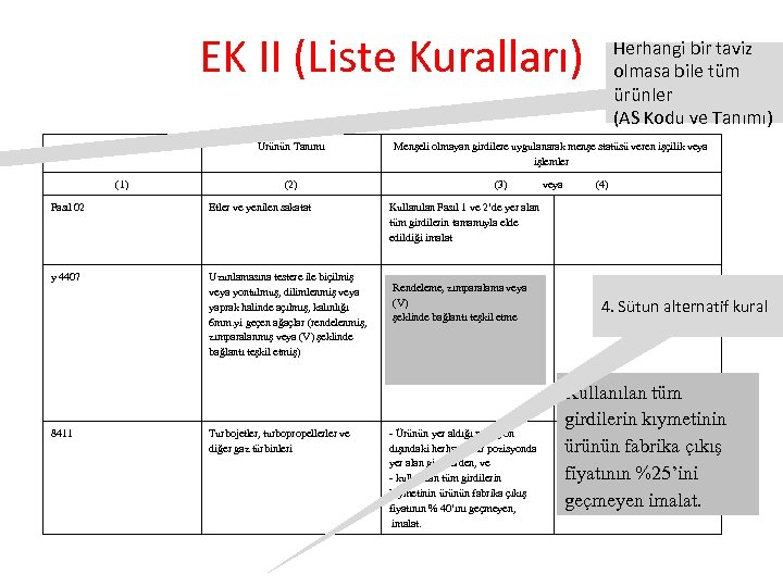 EK II (Liste Kuralları) AS Kodu Ürünün Tanımı (1) (2) Fasıl 02 Etler ve