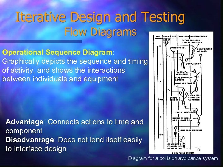 Iterative Design and Testing Flow Diagrams Operational Sequence Diagram: Graphically depicts the sequence and