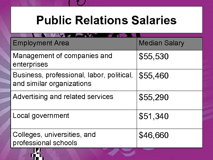Public Relations Salaries Employment Area Median Salary Management of companies and enterprises $55, 530