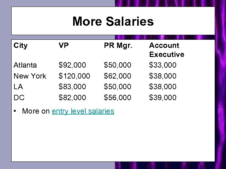 More Salaries City VP PR Mgr. Atlanta New York LA DC $92, 000 $120,