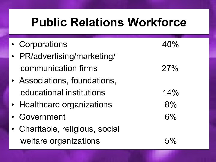 Public Relations Workforce • Corporations • PR/advertising/marketing/ communication firms • Associations, foundations, educational institutions