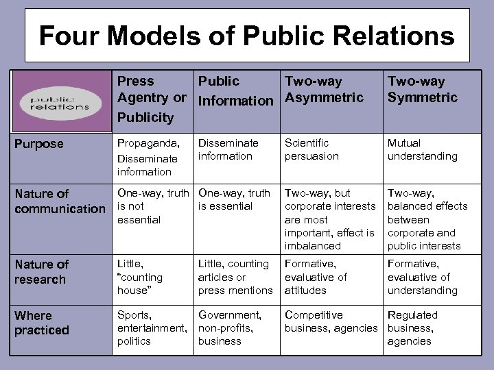 Four Models of Public Relations Press Public Two-way Agentry or Information Asymmetric Publicity Purpose
