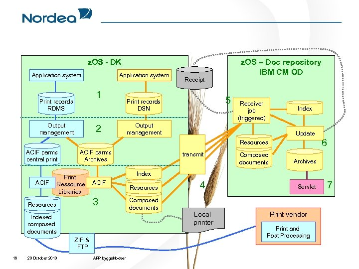 z. OS - DK Application system 1 Print records RDMS Output management 2 z.