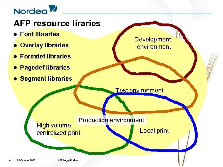 AFP resource liraries l Font libraries l Overlay libraries l Formdef libraries l Pagedef