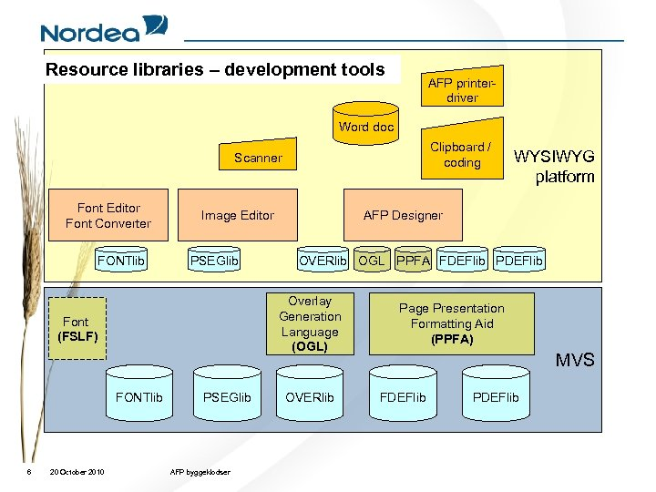 Resource libraries – development tools AFP printerdriver Word doc Clipboard / coding Scanner Font