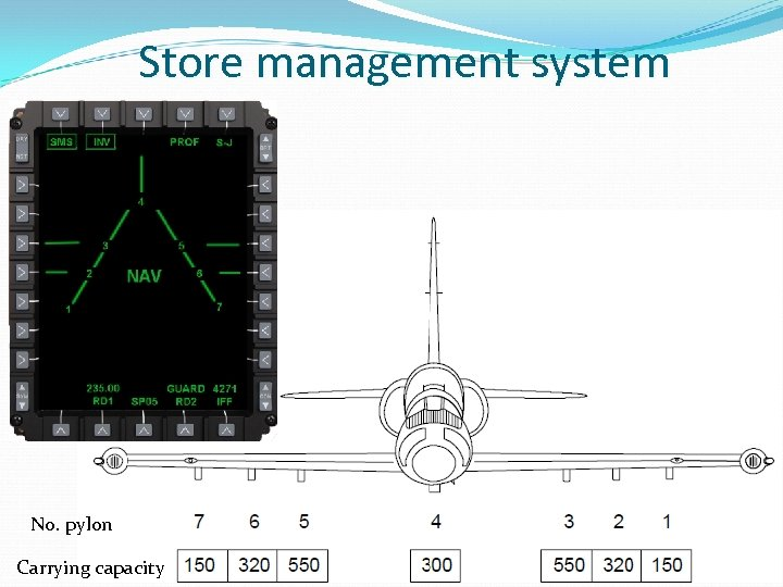 Store management system No. pylon Carrying capacity