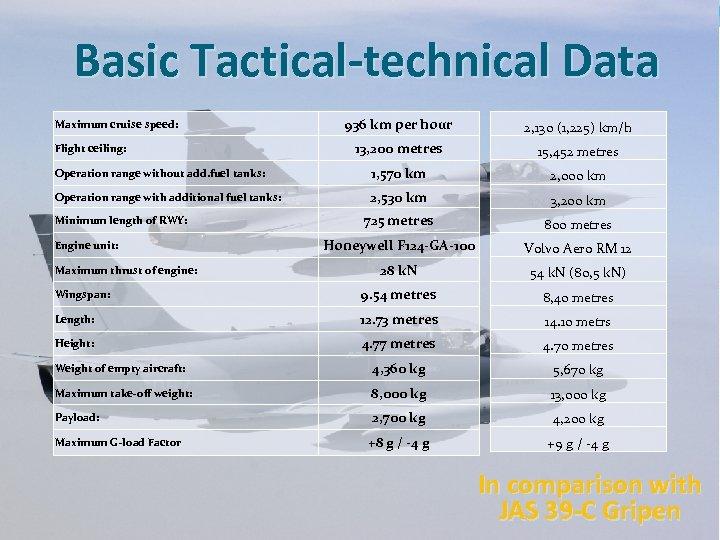 Basic Tactical-technical Data 936 km per hour 2, 130 (1, 225) km/h 13, 200