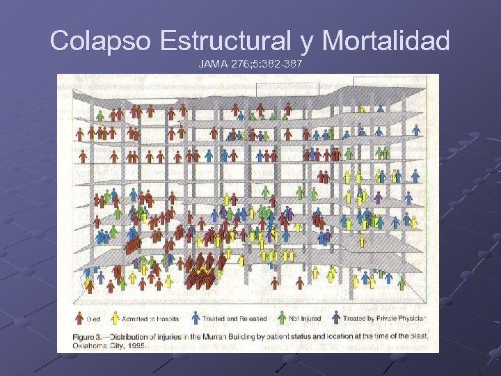 Colapso Estructural y Mortalidad JAMA 276; 5: 382 -387