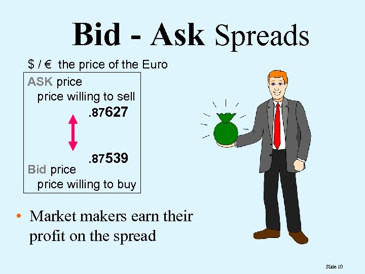 Bid - Ask Spreads $ / € the price of the Euro ASK price