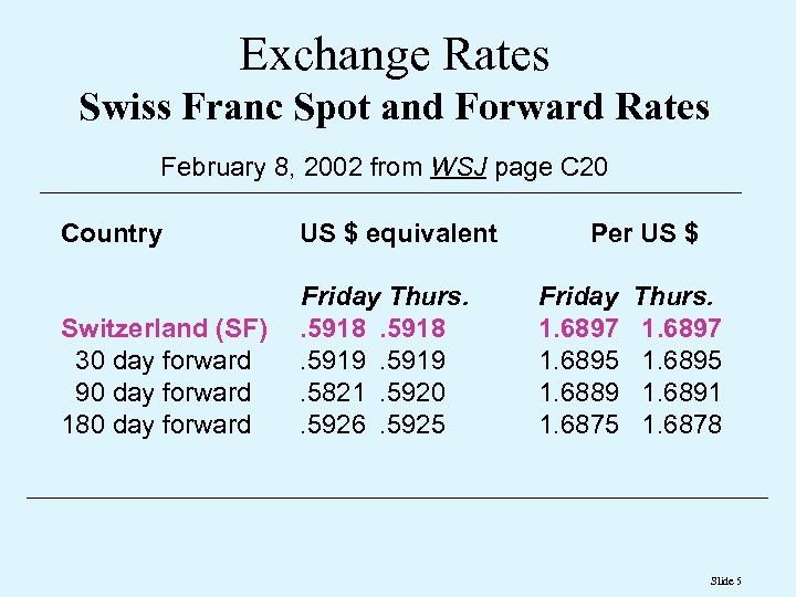 Exchange Rates Swiss Franc Spot and Forward Rates February 8, 2002 from WSJ page