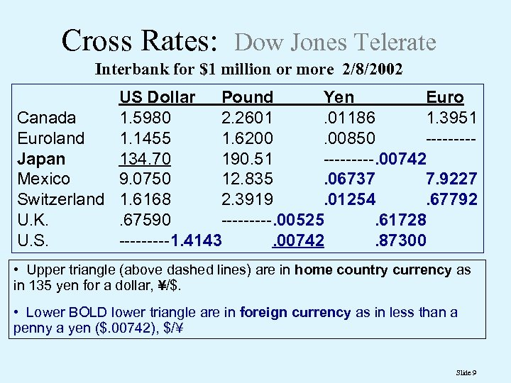 Cross Rates: Dow Jones Telerate Interbank for $1 million or more 2/8/2002 US Dollar