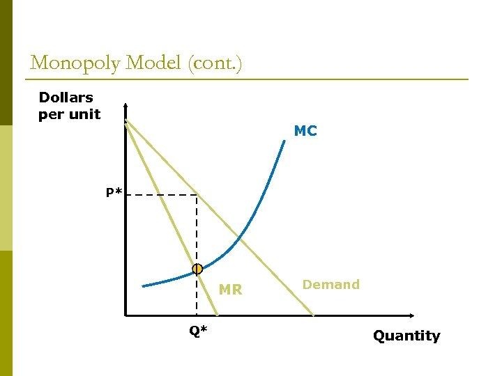 Monopoly Model (cont. ) Dollars per unit MC P* MR Q* Demand Quantity