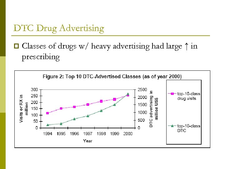 DTC Drug Advertising p Classes of drugs w/ heavy advertising had large ↑ in