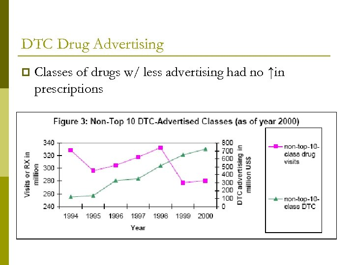 DTC Drug Advertising p Classes of drugs w/ less advertising had no ↑in prescriptions