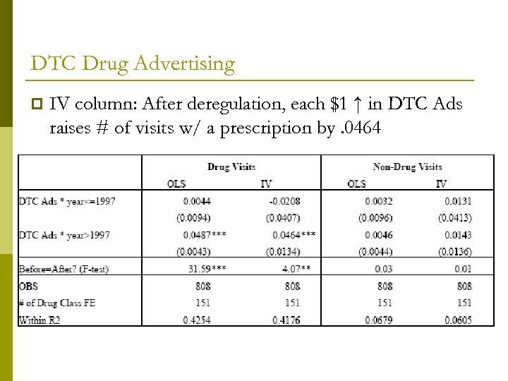 DTC Drug Advertising p IV column: After deregulation, each $1 ↑ in DTC Ads
