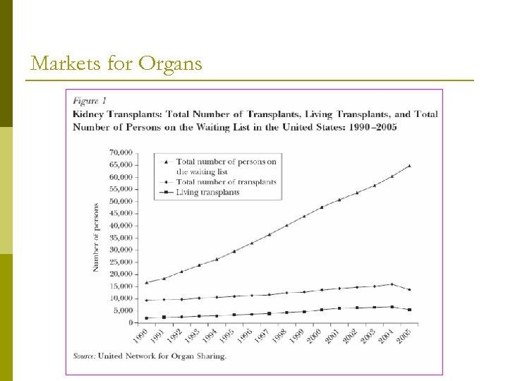 Markets for Organs