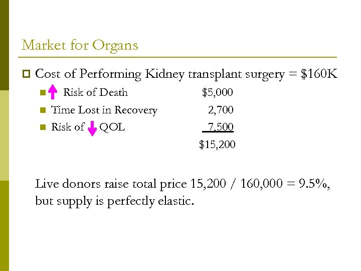 Market for Organs p Cost of Performing Kidney transplant surgery = $160 K n