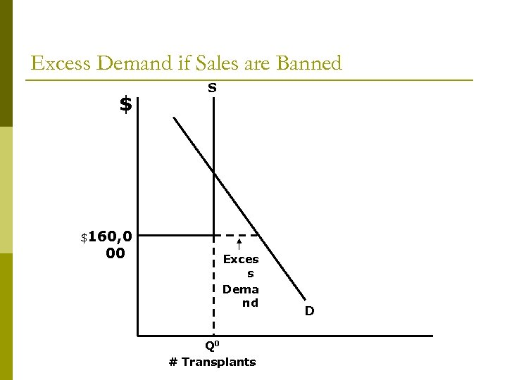 Excess Demand if Sales are Banned $ S $160, 0 00 Exces s Dema
