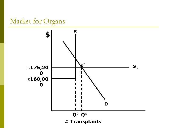 Market for Organs $ $175, 20 S e* S 0 $160, 00 0 D