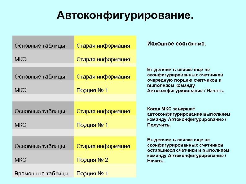 Автоконфигурирование. Основные таблицы Старая информация МКС Старая информация Временные таблицы Основные таблицы Старая информация