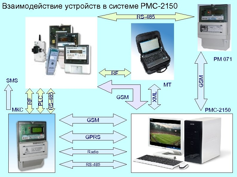 Взаимодействие устройств в системе РМС-2150 RS-485 RF SMS GSM XML RS-485 МКС PLC RF