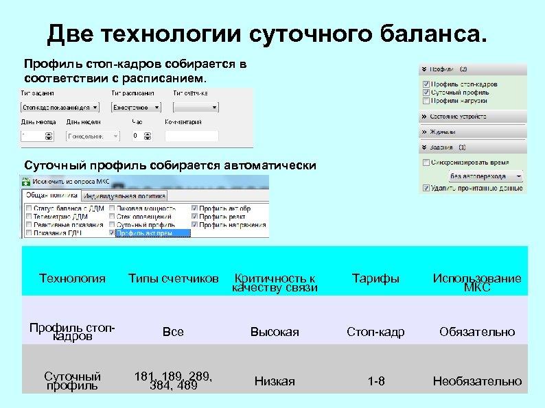 Две технологии суточного баланса. Профиль стоп-кадров собирается в соответствии с расписанием. Суточный профиль собирается