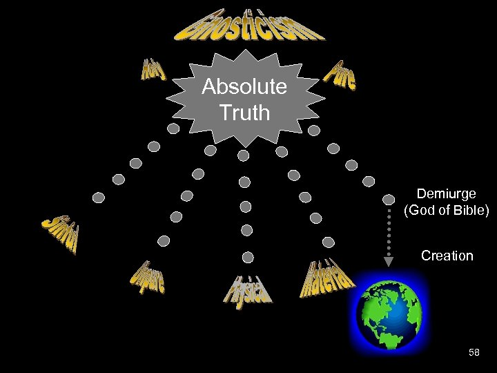 Absolute Truth Emanations Demiurge (God of Bible) Creation 58