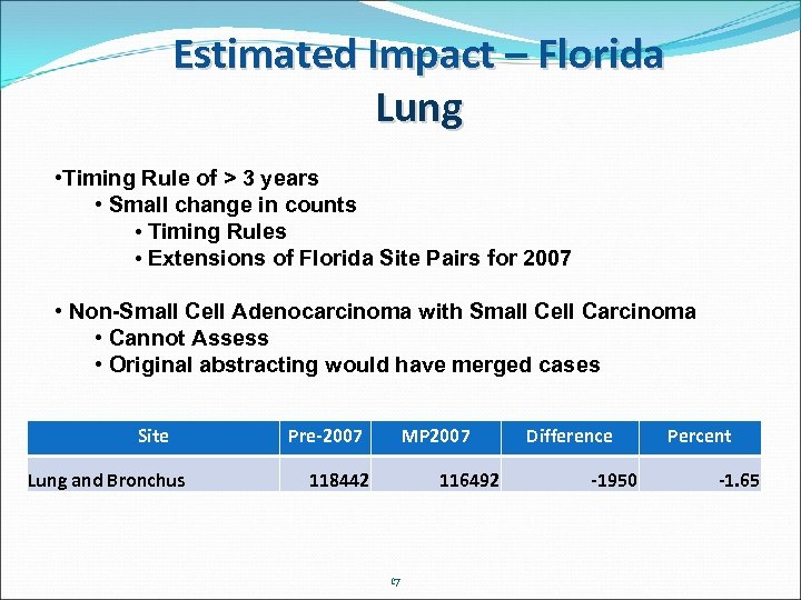 Estimated Impact – Florida Lung • Timing Rule of > 3 years • Small