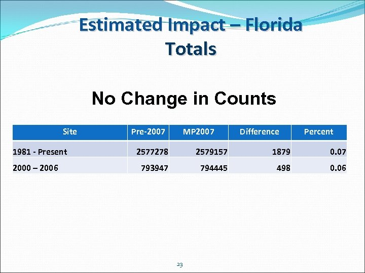Estimated Impact – Florida Totals No Change in Counts Site 1981 - Present 2000