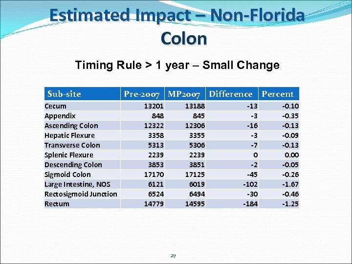 Estimated Impact – Non-Florida Colon Timing Rule > 1 year – Small Change Sub-site