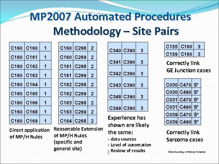 MP 2007 Automated Procedures Methodology – Site Pairs C 160 1 C 160 C
