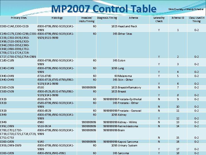 Primary Sites C 000 -C 148, C 300 -C 329 MP 2007 Control Table