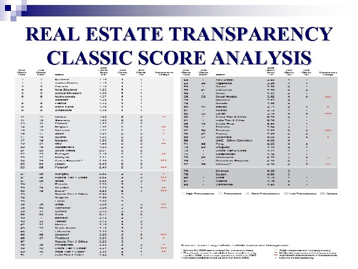 REAL ESTATE TRANSPARENCY CLASSIC SCORE ANALYSIS