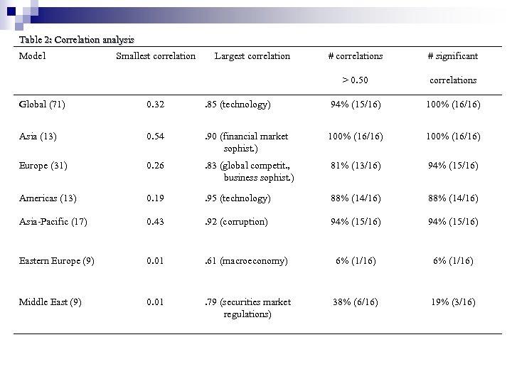 Table 2: Correlation analysis Model Smallest correlation Largest correlation # correlations # significant >