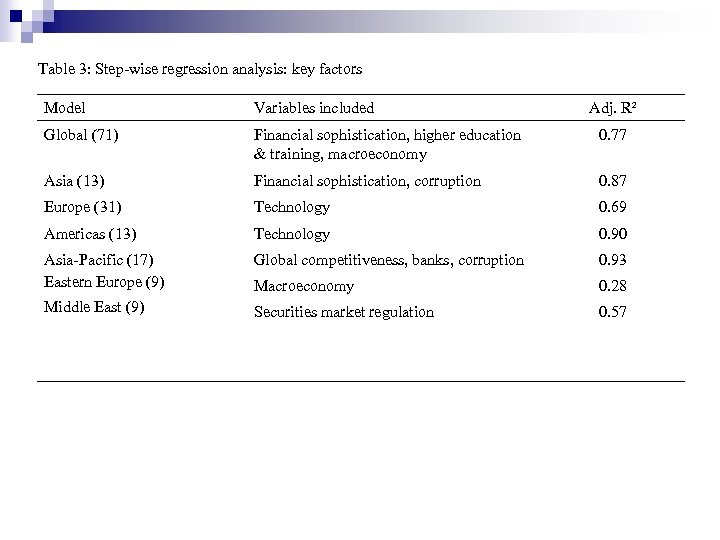 Table 3: Step-wise regression analysis: key factors Model Variables included Adj. R² Global (71)