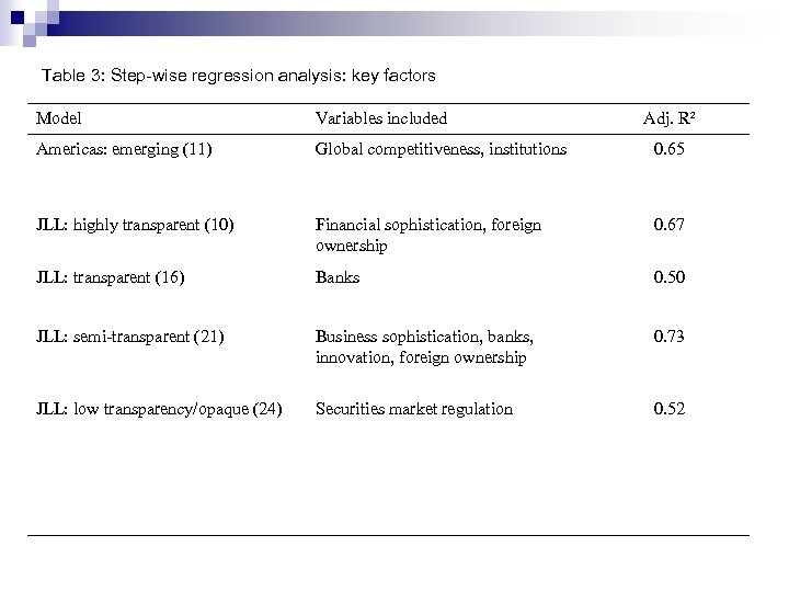 Table 3: Step-wise regression analysis: key factors Model Variables included Adj. R² Americas: emerging